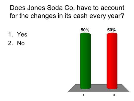 Does Jones Soda Co. have to account for the changes in its cash every year? 1.Yes 2.No.