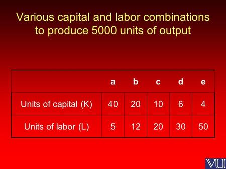 Various capital and labor combinations to produce 5000 units of output abcde Units of capital (K)40201064 Units of labor (L)512203050.