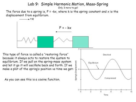 Lab 9: Simple Harmonic Motion, Mass-Spring Only 3 more to go!! The force due to a spring is, F = -kx, where k is the spring constant and x is the displacement.