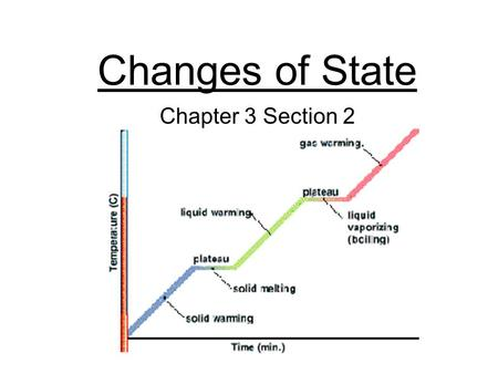 Changes of State Chapter 3 Section 2. Change of State Change of a substance from one physical form to another All physical changes Energy changes when.