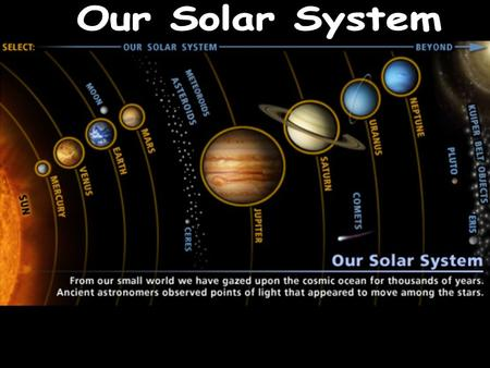 The Sun Solar Wind Our Solar System's Star Current Age- 5 Billions years old Life Time Expectancy- 10 Billions years 99.8 % of our solar systems total.