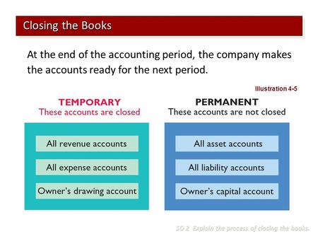 At the end of the accounting period, the company makes the accounts ready for the next period. Closing the Books SO 2 Explain the process of closing the.
