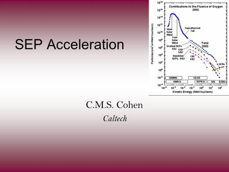 SEP Acceleration C.M.S. Cohen Caltech. Outline Shock acceleration in the IPM –ESP events –Observations vs theory –Observations driving theory Flare acceleration.