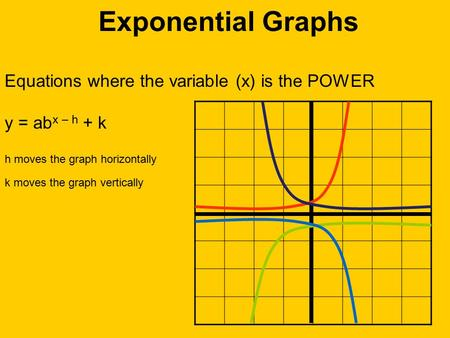Exponential Graphs Equations where the variable (x) is the POWER y = ab x – h + k h moves the graph horizontally k moves the graph vertically.