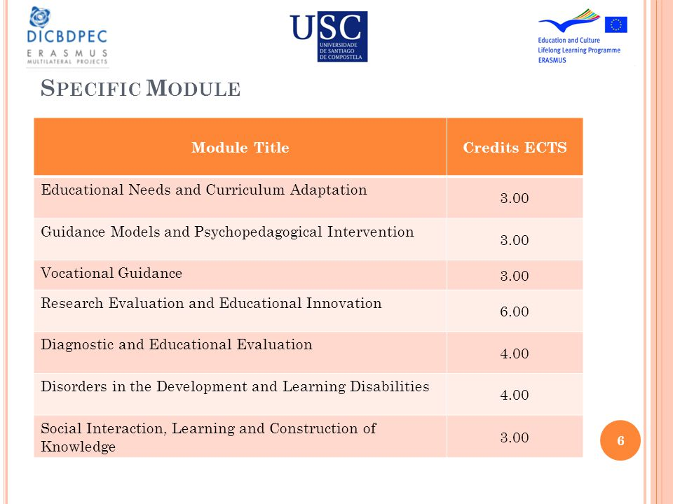 D ISTRIBUTION A CADEMIC L OAD WORK Module Title Face to face hours Titorial activities Personal work Nº Hours Total valuation Educational Needs and Curriculum Adaptation 1555575 Guidance Models and Psychopedagogical Intervention 1545675 Vocational Guidance 1565475 Research Evaluation and Educational Innovation 3012108150 Diagnostic and Educational Evaluation 20575100 Disorders in the Development and Learning Disabilities 20575100 Social Interaction, Learning and Construction of Knowledge 1545675 7
