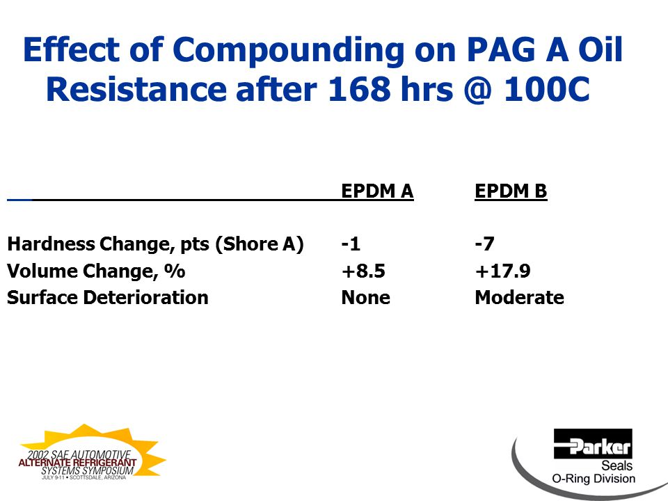 Effect of Compounding on PAG A Oil Resistance after 168 hrs @ 100C FKM AFKM B Hardness Change, pts (Shore A)-2-8 Volume Change, %+9.8+18.1 Surface DeteriorationNoneModerate