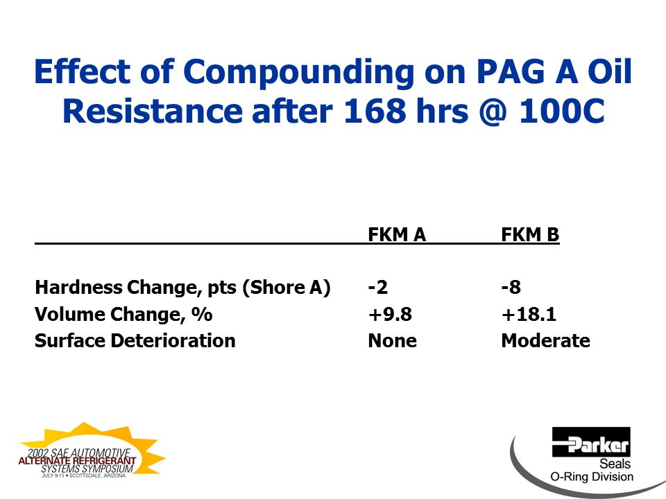 Effect of Compounding on PAG A Oil Resistance after 168 hrs @ 100C HNBR AHNBR B Hardness Change, pts (Shore A)-9-18 Volume Change, %+12.0+38.5 Surface DeteriorationModerateSevere