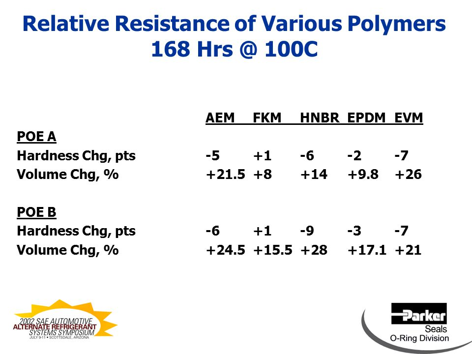 Relative Resistance of Various Polymers 168 Hrs @ 100C AEMFKMHNBREPDMEVM PAG A Hardness Chg, pts-5-2-9-1-9 Volume Chg, %+23+9.8+12+8.5+26.5 PAG B Hardness Chg, pts-5-3-13-9-10 Volume Chg, %+31+14.5+27+18+39