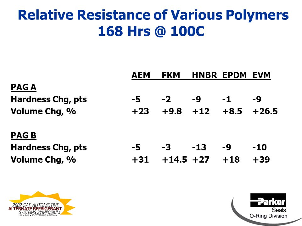 Effect of Compounding on PAG A Oil Resistance after 168 hrs @ 100C EPDM AEPDM B Hardness Change, pts (Shore A)-1-7 Volume Change, %+8.5+17.9 Surface DeteriorationNoneModerate