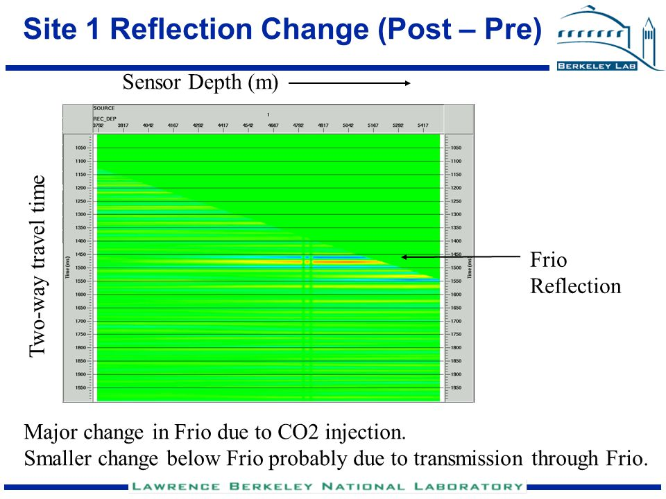 Time-Lapse Analysis To estimate extent of CO2 plume, need to map sensor depth of recording to reflection point.