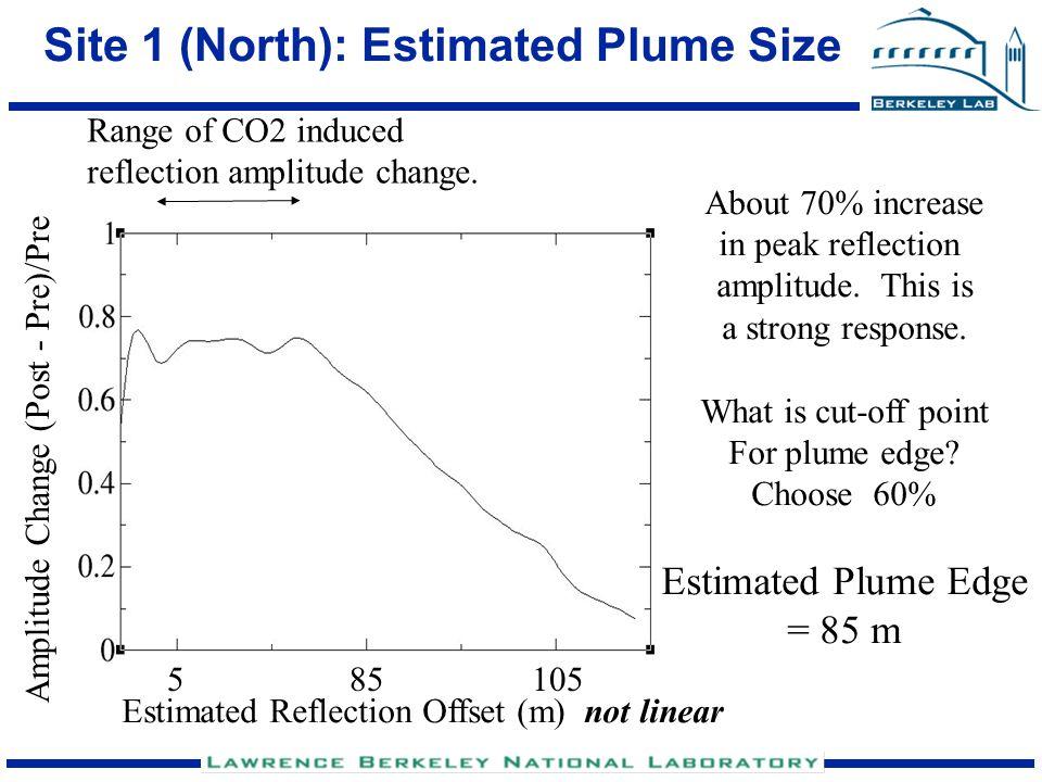 Site 2 (NE): Estimated Plume Size Range of CO2 induced reflection amplitude change.
