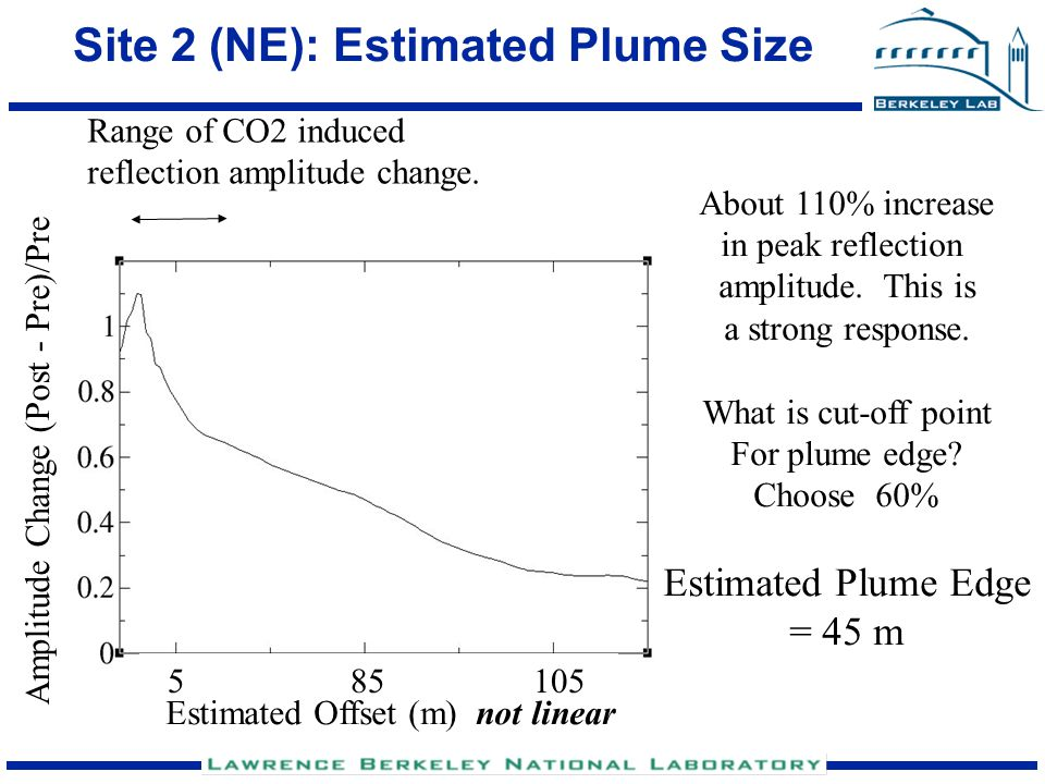 Site 4 (NW): Estimated Plume Size Range of CO2 induced reflection amplitude change.