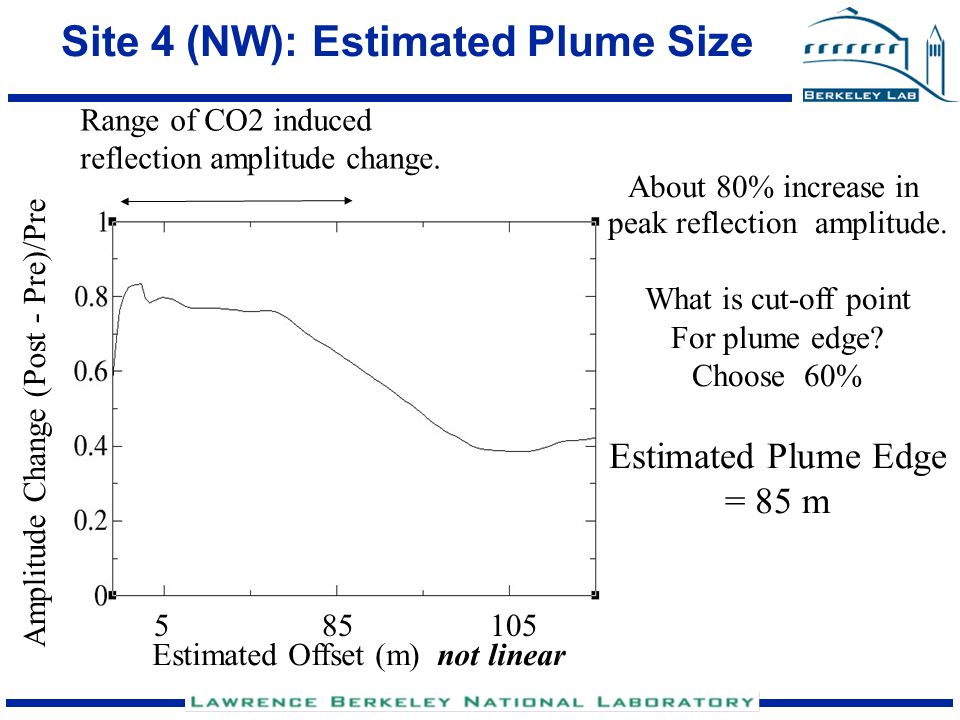 Current Estimate of Plume Extent survey of Nov 30, 2004 Wells 500 m 3 2 1 4 Approximate Plume Extent from injection well (85 m N and NW, 45 m NE)