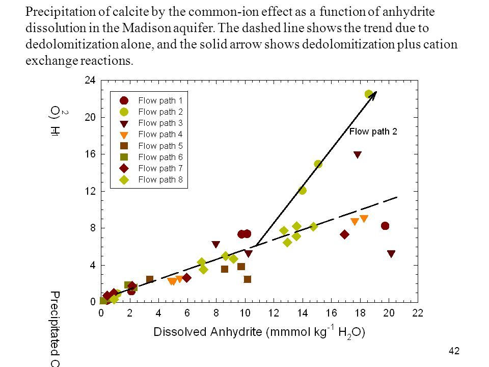 43 Dissolution of dolomite by the common-ion effect as a function of anhydrite dissolution in the Madison aquifer.
