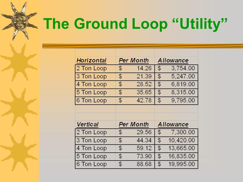  Annual kWh through loop9,780  Total revenue$948.95  Average cost of power 67.38%  kWh sales Margin (annual)$309.55  kWh sales Margin (monthly)$ 25.79