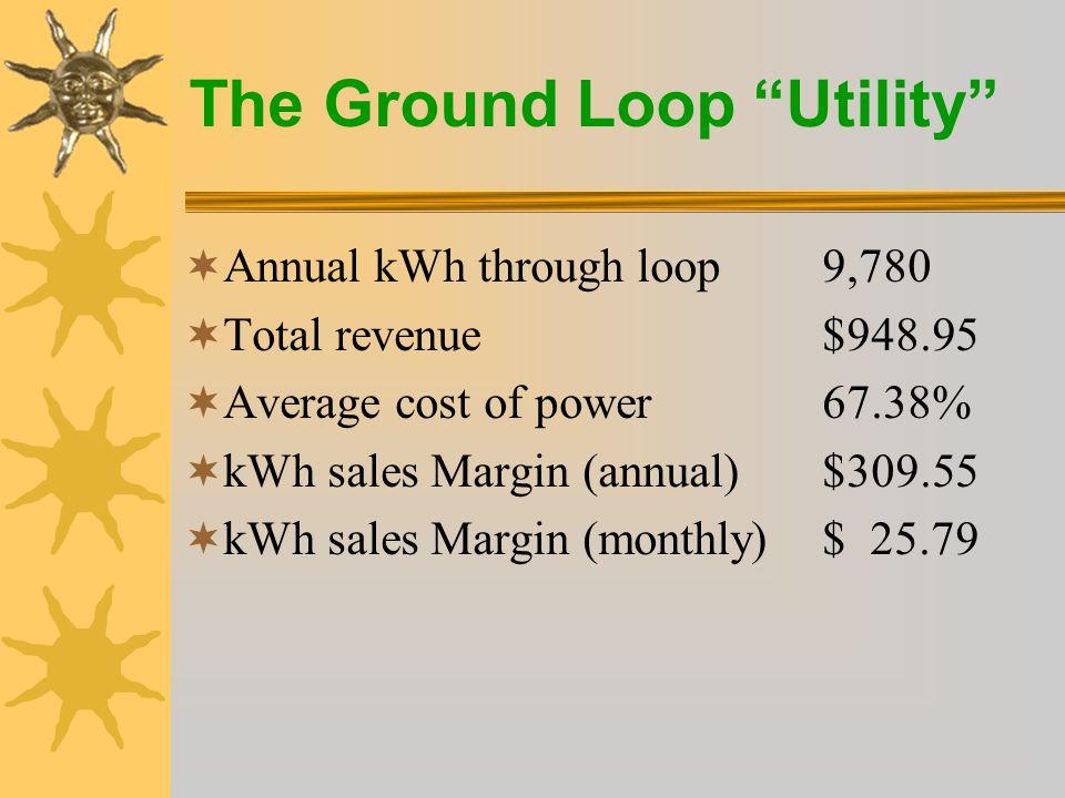 The Ground Loop Utility  Average loop is a 4 ton horizontal –Loop value (retail)$6,800.00 –Cost of funds 5.00% (100% debt)