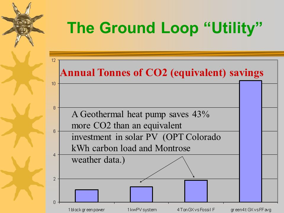 The Ground Loop Utility  What if electric utilities are not interested.