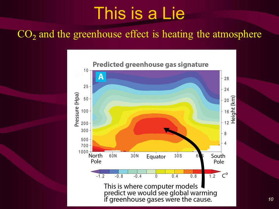 11 This is the Truth Measurements show no heating of the atmosphere