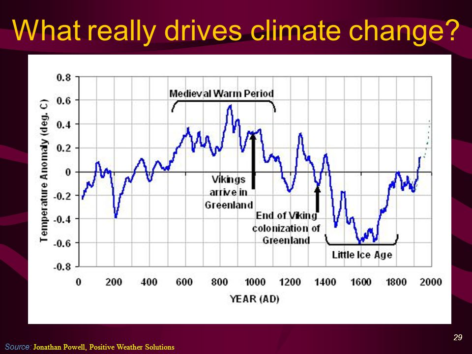 30 CO 2 doesn't do much Source: Peter Taylor, Ethos Greenhouse gases – 20% of which: Water vapour - 36% to 72% Carbon dioxide – 9% to 26% Methane – 4% to 9% Others – 3% to 7% Sun cycles – 30% Cloud cover – 25% Ocean cycles – 25% Other cycles – ?