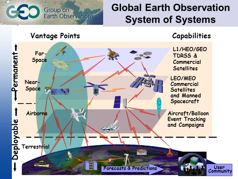 Earth observation satellites and geosensor webs provide key information about global change… …but that information needs to be modelled and extracted