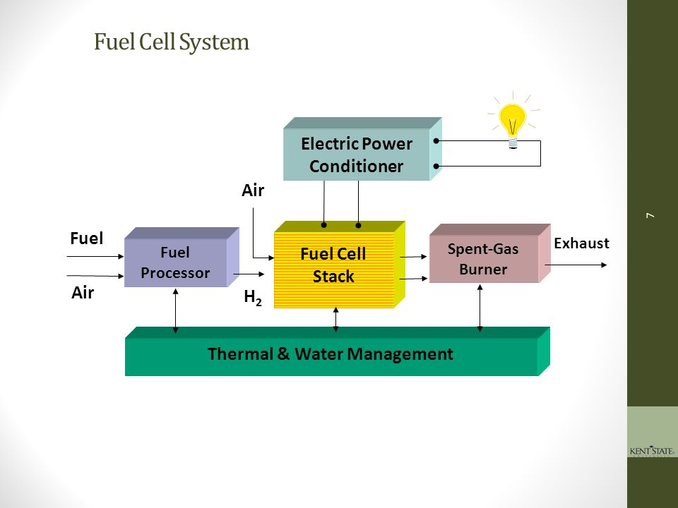 8 Fuel Processor Power Fuel Processor BARRIERS Fuel processor start-up/ transient operation Durability Cost Emissions and environmental issues H 2 purification/CO cleanup Fuel processor system integration and efficiency On-Board Fuel Processing
