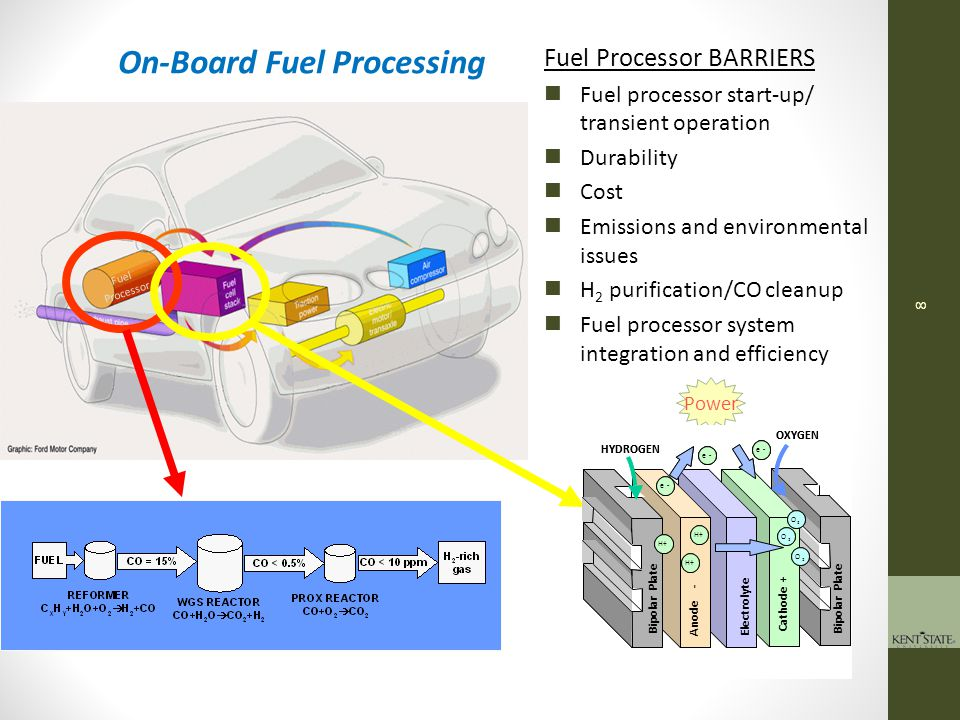 9 Five major types of fuel cells Fuel Cell Type Temperature Applications Electrolyte / Ion Polymer Electrolyte Membrane (PEM) 60 - 100° C Electric utility Portable power Transportation Perfluorosulfonic acid / H+ Alkaline (AFC) 90 – 100° C Military Space KOH / OH- Phosphoric Acid (PAFC) 175 – 200° C Electric utility Distributed power Transportation H 3 PO 4 / H+ Molten Carbonate (MCFC) 600 – 1000° C Electric utility Distributed power (Li,K,Na) 2 CO 3 / CO 2 - Solid Oxide (SOFC) 600 – 1000° C Electric utility Distributed power APUs (Zr,Y) O 2 / O-