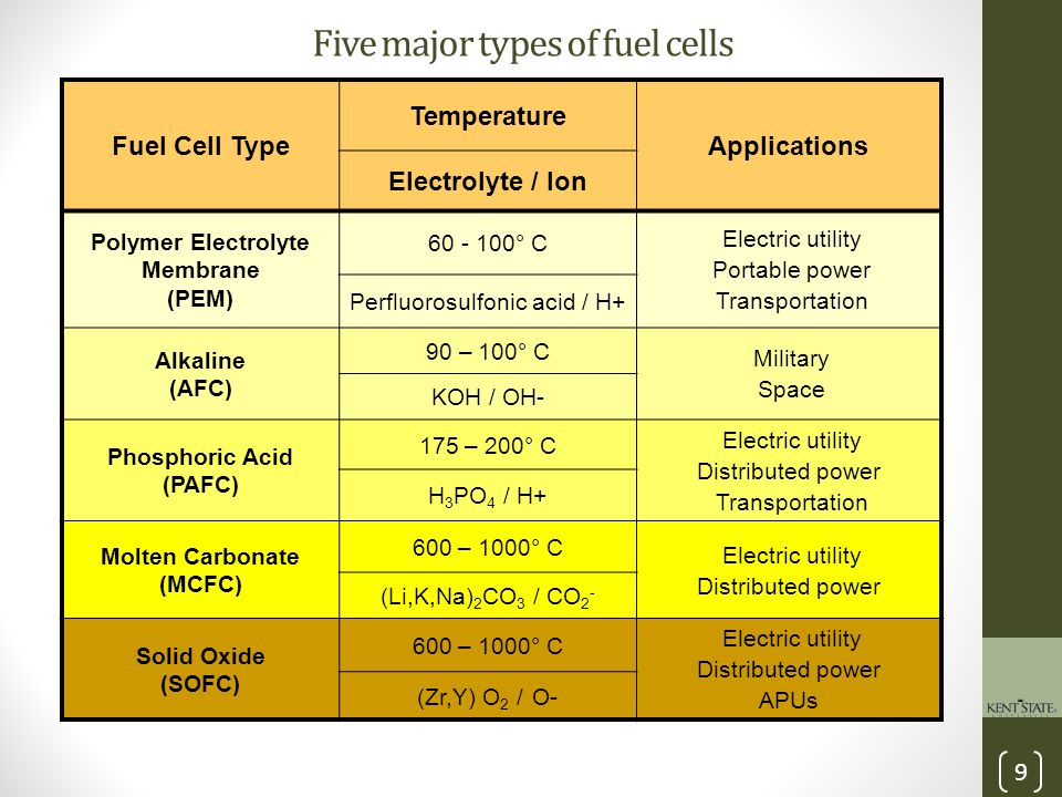 10 Alkaline Fuel Cell (AFC) Applications Space Transportation Features High performance Very sensitive to CO 2 Expensive Pt electrodes Status Commercially available AFCs from Apollo & Spaceshuttle Spacecrafts-- NASA Equations Cathode: ½O 2 + H 2 O + 2e¯ → 2OH¯ Anode: H 2 + 2OH¯ → 2H 2 O + 2e¯