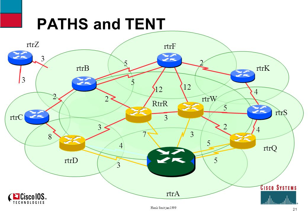 22 Henk Smit jan1999 Shortest Path First example Second iteration Move rtrD to PATHS Move neighbors of rtrD to TENT rtrC and rtrR, found better path to rtrR, ignore rtrA TENT: W cost 3 via S3, Q cost 5 via S4/S5, C cost 11 via S0, R cost 6 via S0 PATHS:A, D cost 3 via S0 Unknown:B F K S Z