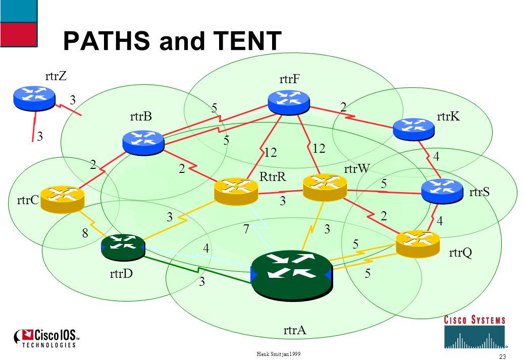 24 Henk Smit jan1999 Shortest Path First example Third iteration Move rtrW to PATHS, neighbors of rtrW to TENT F and S, found more equal-cost paths to R and Q TENT: Q cost 5 via S4/S5/S3, C cost 11 via S0, R cost 6 via S0/S3, S cost 8 via S3, F cost 15 via S3 PATHS:A, D cost 3 via S0, W cost 3 via S3 Unknown:B K Z