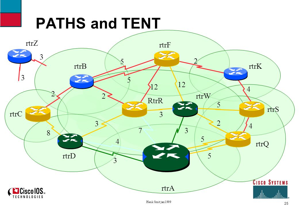 26 Henk Smit jan1999 Shortest Path First example Fourth iteration Move rtrQ to PATHS, neighbors of rtrQ to TENT found worse path (9 vs 8) to S.