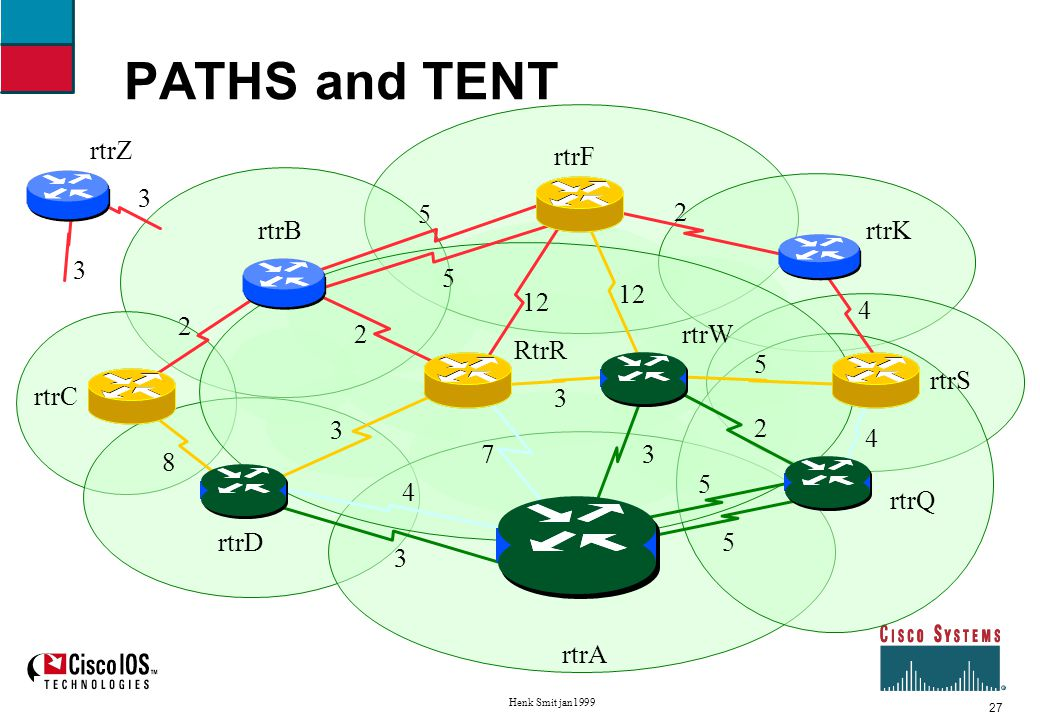 28 Henk Smit jan1999 Shortest Path First example Fifth iteration Move rtrR to PATHS, neighbors of rtrR to TENT new path to B, worse to F.