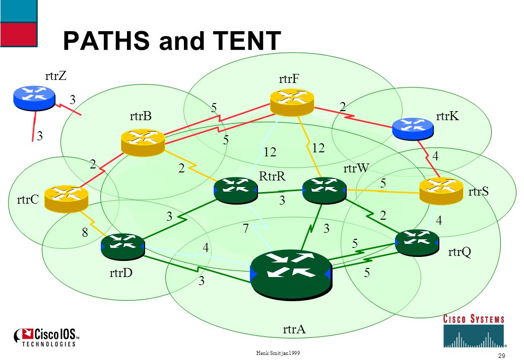 30 Henk Smit jan1999 Shortest Path First example Sixth iteration Move rtrS to PATHS, neighbors of rtrS to TENT new path to K.