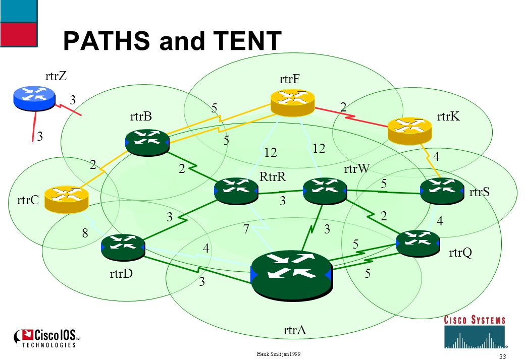 34 Henk Smit jan1999 Shortest Path First example Eigth iteration Move rtrC to PATHS, neighbors of rtrC to TENT B and D already known TENT: F cost 13 via S0/S3, K cost 12 via S3 PATHS:A, D cost 3 via S0, W cost 3 via S3, Q cost 5 via S4/S5/S3, R cost 6 via S0/S3, S cost 8 via S3, B cost 8 via S0/S3, C cost 10 via S0/S3 Unknown:Z
