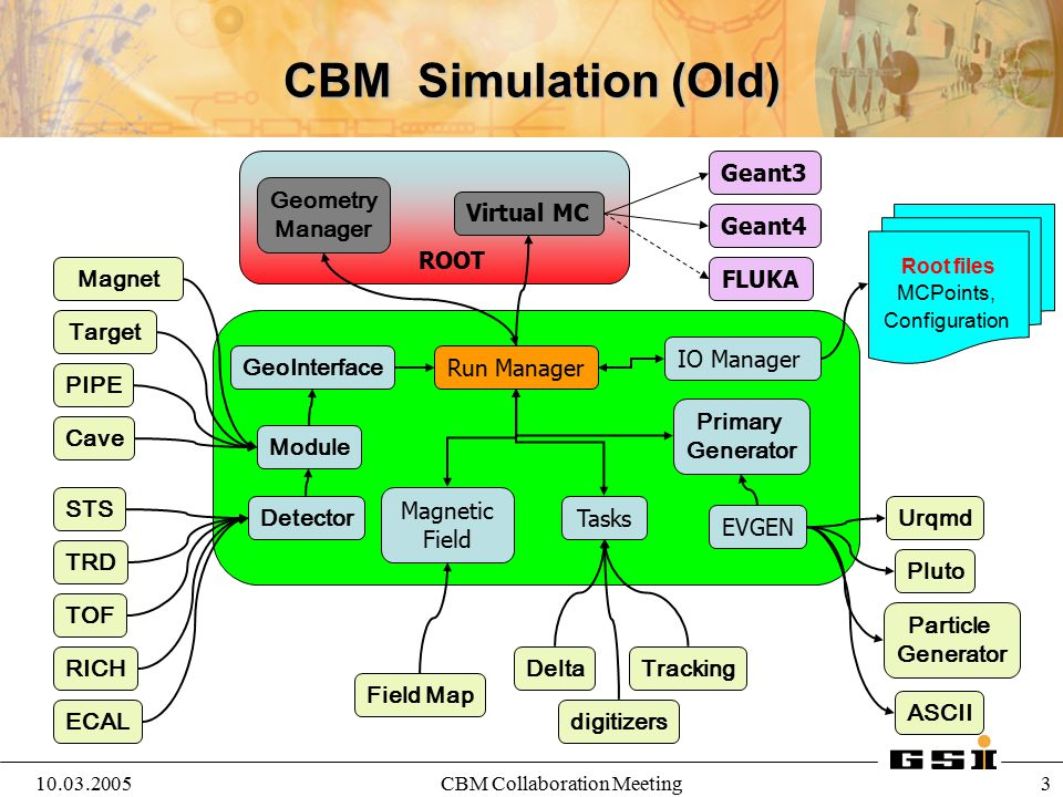 10.03.2005CBM Collaboration Meeting 4 ROOT Run Manager Virtual MC Geant3 Geant4 FLUKA Pluto Particle Generator ASCII PIPE Target STS TRD Cave TOF Magnet RICH EVGEN Primary Generator Urqmd Magnetic Field Module Detector Geometry Manager IO Manager Tasks Field Map CBM Simulation GeoInterface ECAL RunTime DataBase Root files Configuration, Parameters, Geometry Oracle Configuration, Parameters, Geometry Root files MCPoints