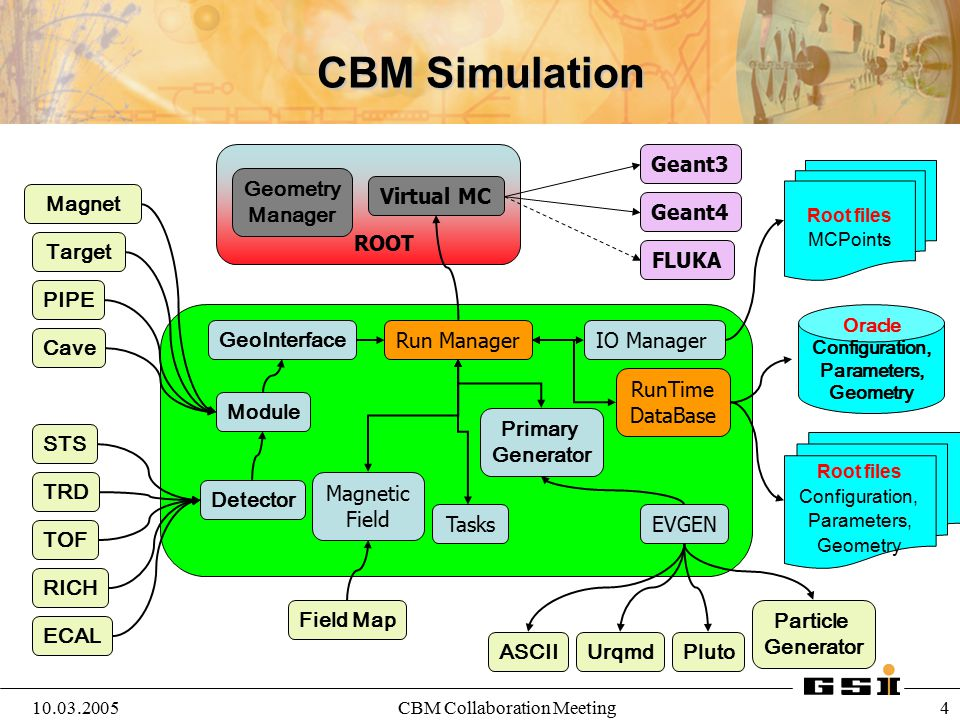 10.03.2005CBM Collaboration Meeting 5 ROOT Run Manager Virtual MC EVGEN Primary Generator Magnetic Field Module Detector Geometry Manager IO Manager Tasks DeltaTracking CBM Analysis (Old) digitizers GeoInterface ROOT FILES Input: MC Points, Configuration Output: Hits, Digits, Tracks
