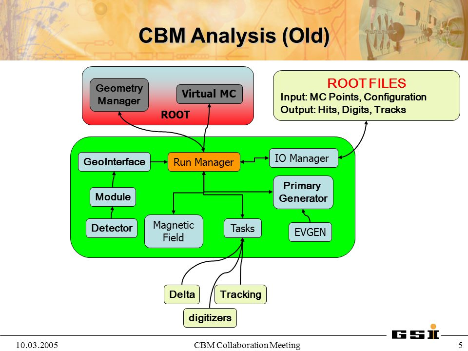 10.03.2005CBM Collaboration Meeting 6 Run Manager EVGEN Primary Generator Magnetic Field Module Detector IO Manager Tasks DeltaTracking CBM Analysis digitizers GeoInterface RunTime DataBase Root files Configuration, Parameters, Geometry Oracle Configuration, Parameters, Geometry Root files MCPoints, Hits, Digits, Tracks
