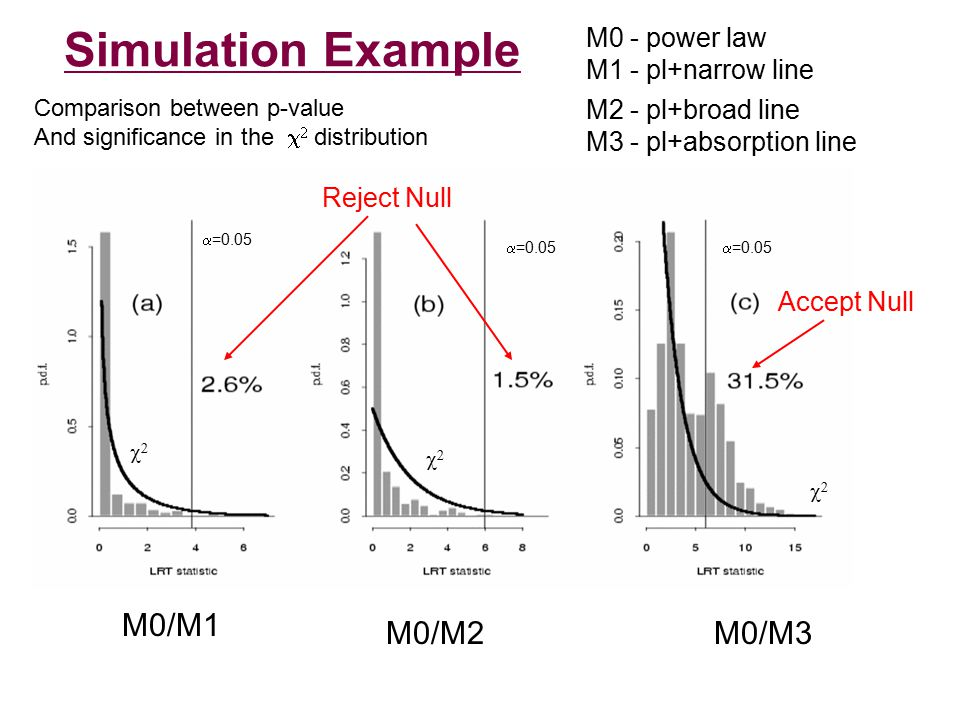 Simulation Example M0 - power law M1 - pl+narrow line M2 - pl+broad line M3 - pl+absorption line M0/M1 M0/M2M0/M3 Comparison between p-value And significance in the    distribution  =0.05    Reject Null Accept Null