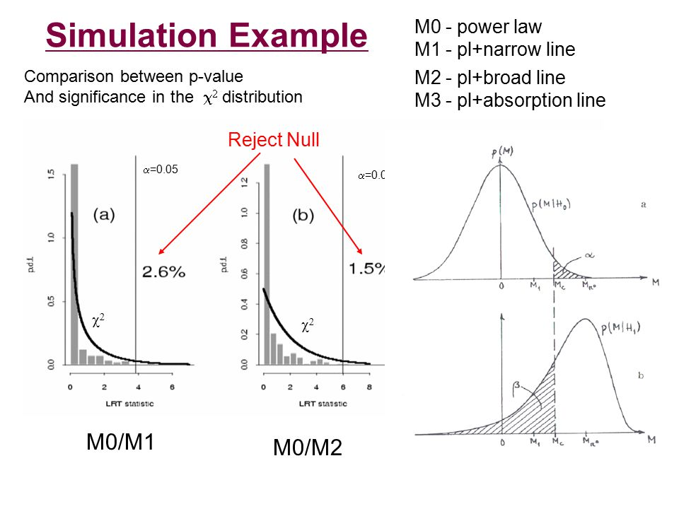 Bayesian Methods use Bayesian approach - max likelihood, priors, posterior distribution - to fit/find the modes of the posterior (best fit parameters) Simulate from the posterior distribution, including uncertainties on the best-fit parameters, Calculate posterior predictive p-values Bayes factors: direct comparison of probabilities P(M1)/P(Mo)