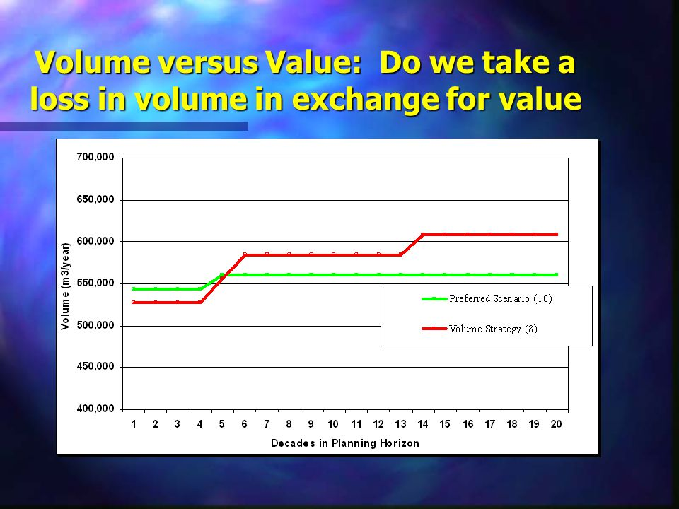 Volume versus Value: Do we take a loss in volume in exchange for value