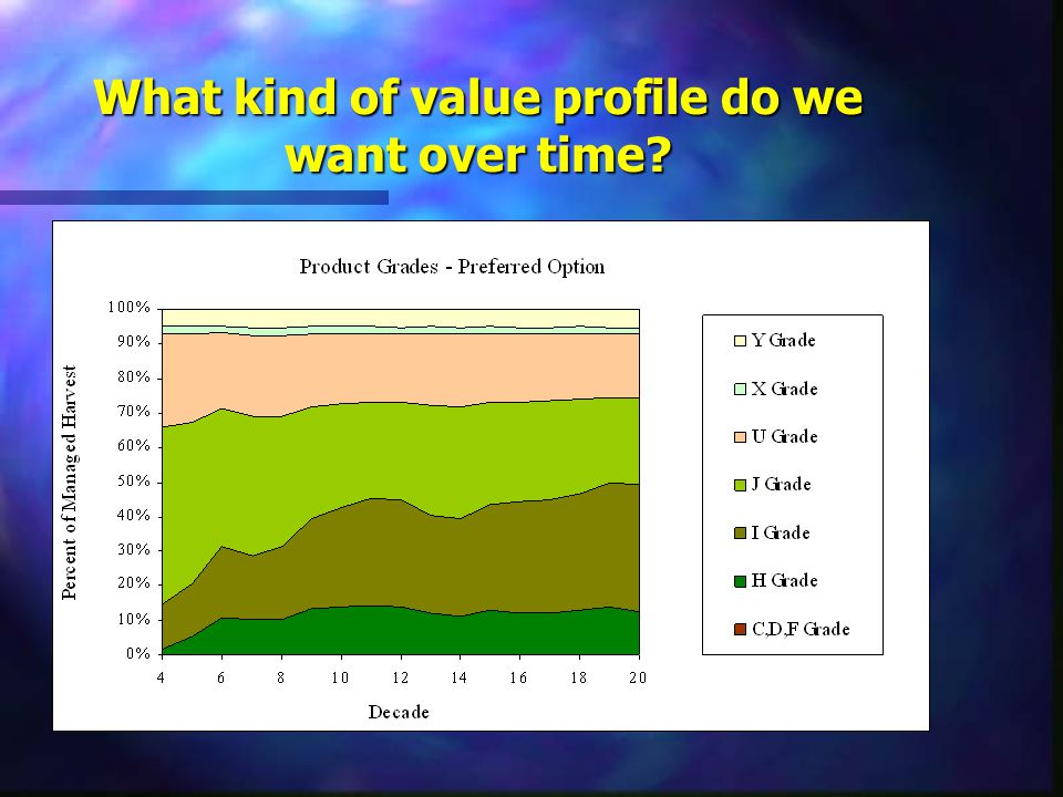 What kind of value profile do we want over time?