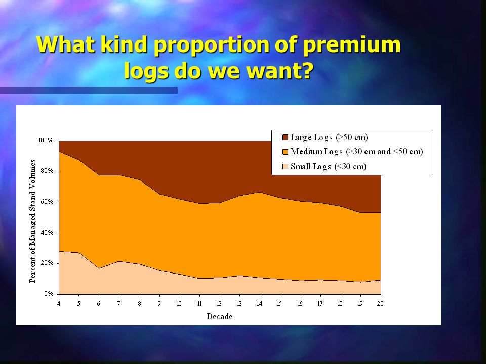 What kind proportion of premium logs do we want?