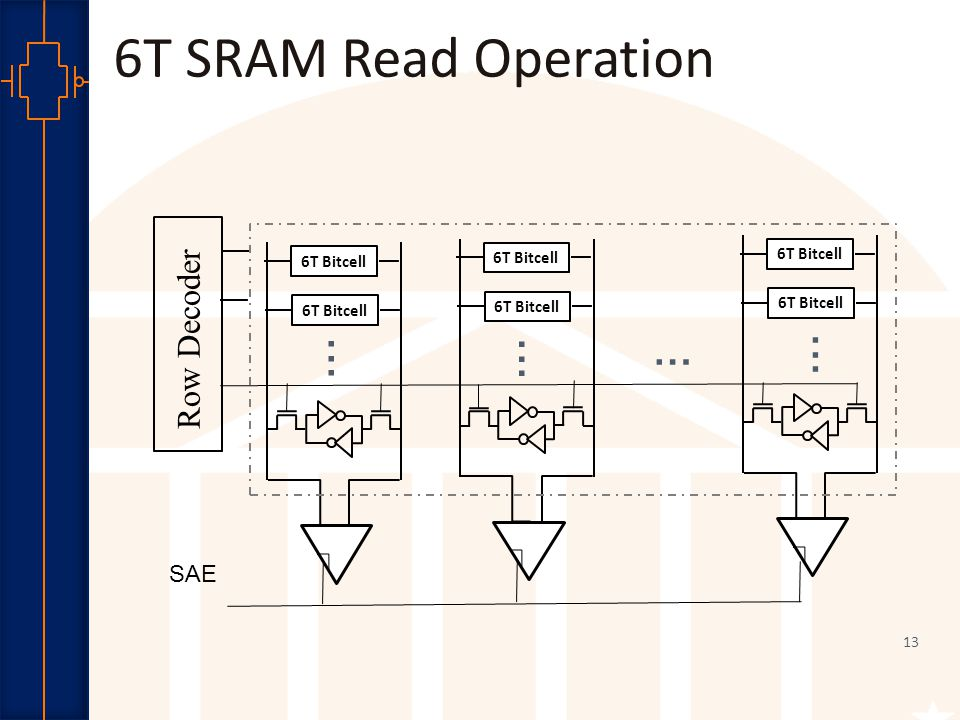 Robust Low Power VLSI 14...... SAE Row Decoder 6T Bitcell............ … 6T SRAM Read Operation