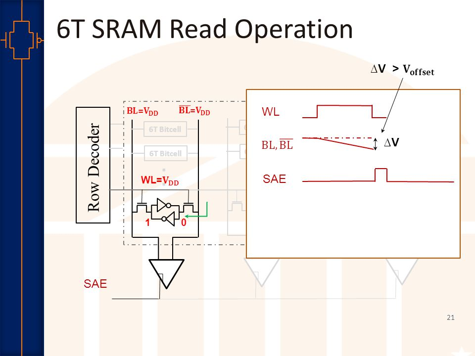 Robust Low Power VLSI 22......SAE Row Decoder 6T Bitcell............
