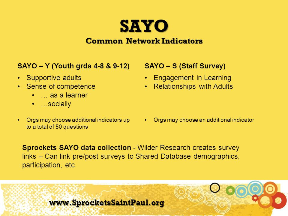 SAYO Network Partner Participation www.SprocketsSaintPaul.org Year 1: Pilot year - All orgs required to use SAYO-S (SAYO-Y optional add on) 279 youth from 7 orgs Year 2: Orgs could choose SAYO- S, SAYO-Y or both (with common indicators) 12 orgs (32 programs) SAYO – Y: 205 Completed pre and post (77% of those who completed pre survey) SAYO – S: 626 completed pre and post (52% of those who had a pre survey completed)