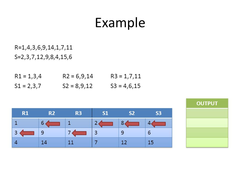 Example R=1,4,3,6,9,14,1,7,11 S=2,3,7,12,9,8,4,15,6 R1 = 1,3,4R2 = 6,9,14R3 = 1,7,11 S1 = 2,3,7S2 = 8,9,12S3 = 4,6,15