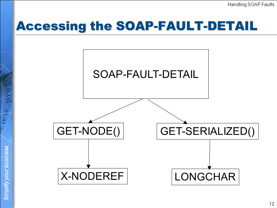 Simplify your business Handling SOAP Faults 13 Content used for SOAP-FAULT-DETAIL <SOAP-ENV:Envelope xmlns:SOAP-ENV= http://schemas.xmlsoap.org/soap/envelope/ xmlns:xsi= http://www.w3.org/2001/XMLSchema-instance xmlns:xsd= http://www.w3.org/2001/XMLSchema > SOAP-ENV:Server An error was detected while executing the Web Service request.