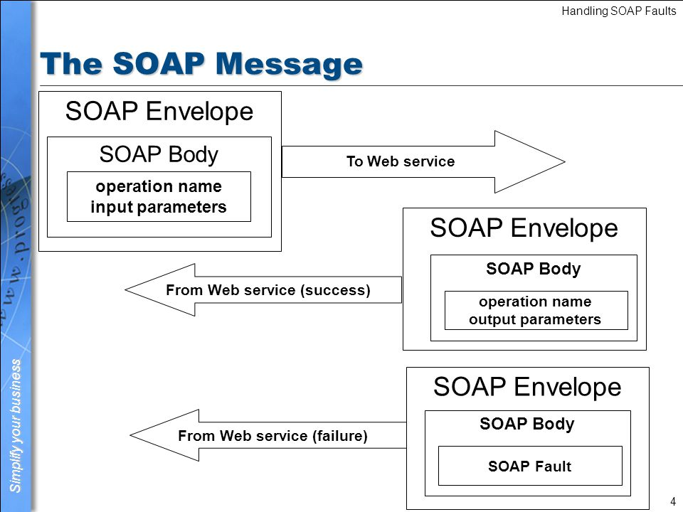 Simplify your business Handling SOAP Faults 5 SOAP Fault element SOAP-ENV:Server An error was detected while executing the Web Service request.