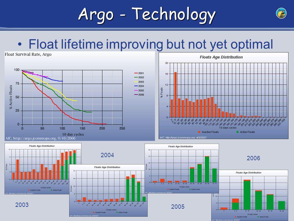 15 Argo - Technology