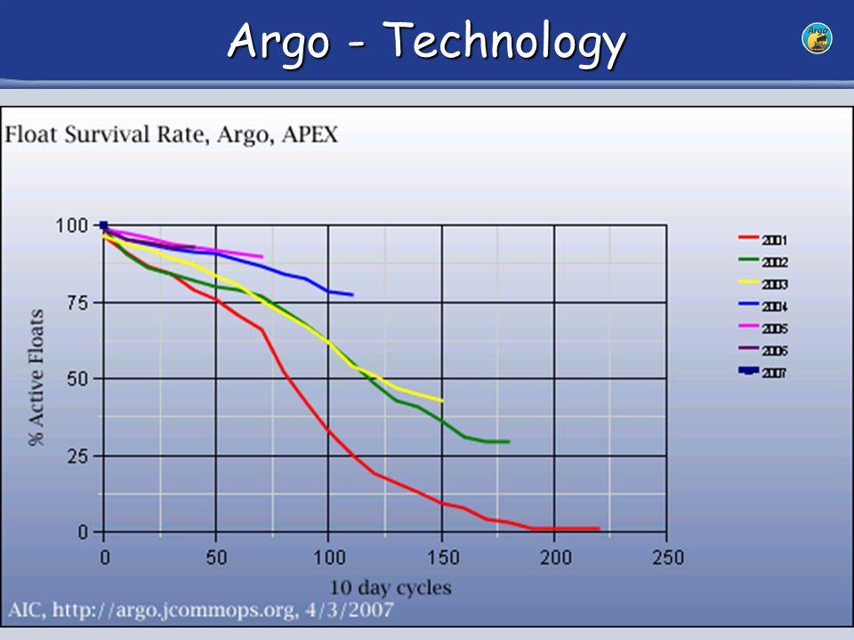 16 Argo - Technology