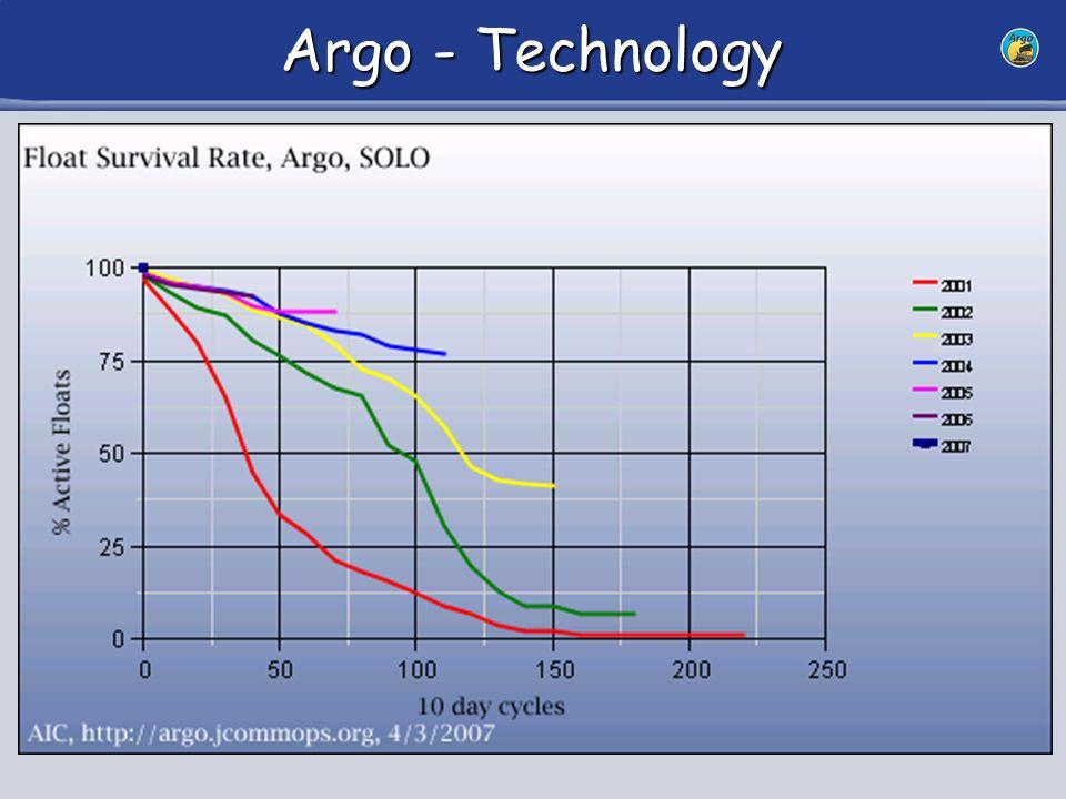 17 Argo - Technology